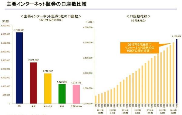 SBI証券の規模