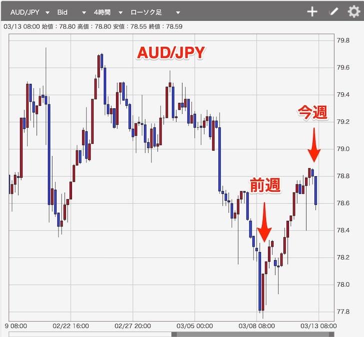 FXトラリピ:豪ドルの3月8日~3月13日チャート