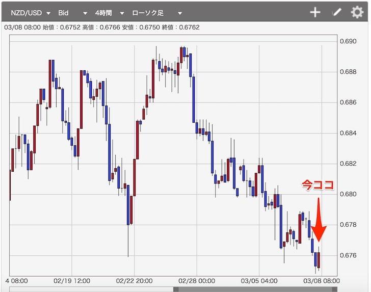 FX:NZドルの2月26日~3月8日チャート