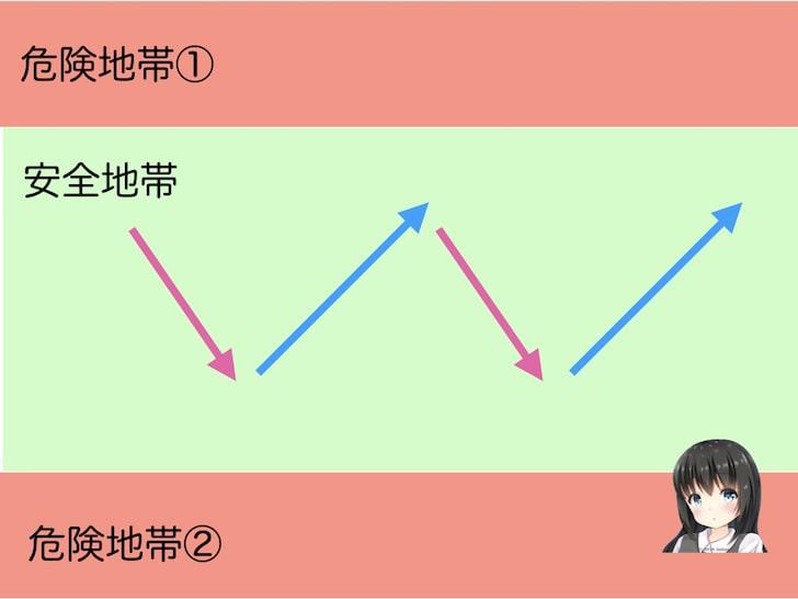 B.一定の値段の範囲の中でのみ動く