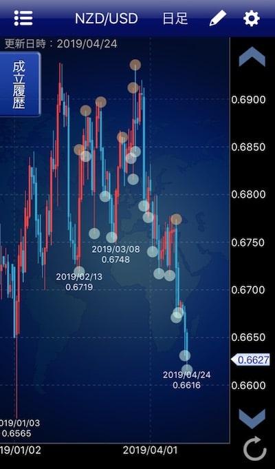 トラリピチャートNZD/USDその1