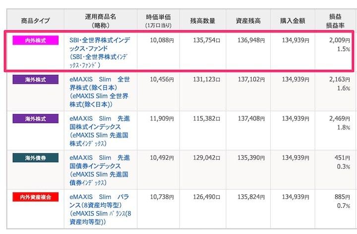SBI全世界株式インデックス・ファンド(雪だるま)の運用実績