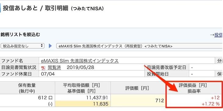 楽天の積立NISA実績 | eMAXIS Slim先進国株式インデックス