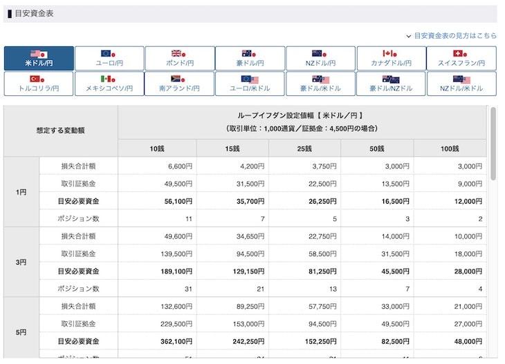 「レート変動幅確認表」の下にある「目安資金表」