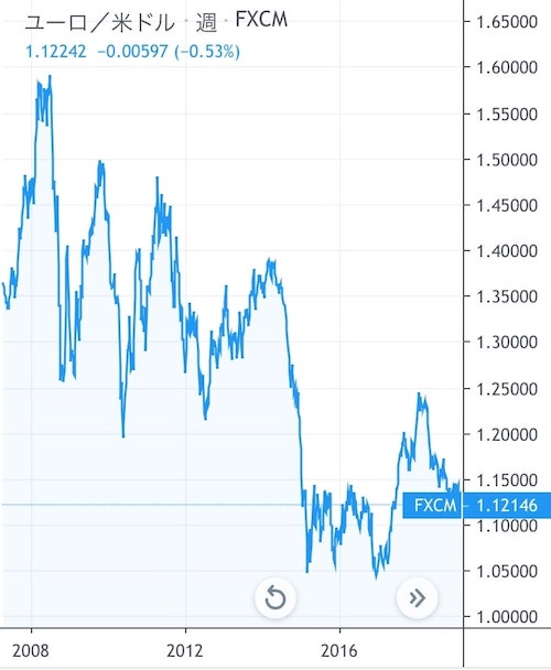 EUR/USDチャート