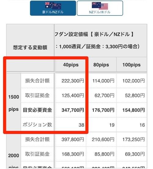 豪ドル/NZドル 目安資金表ループイフダン