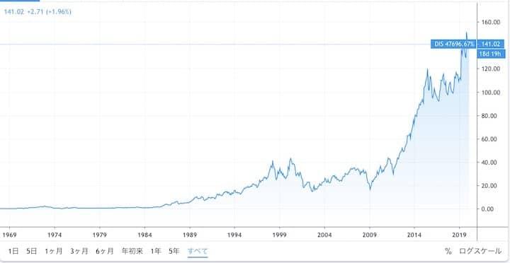 株価 ディズニー