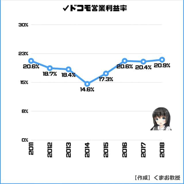 NTTドコモ営業利益率