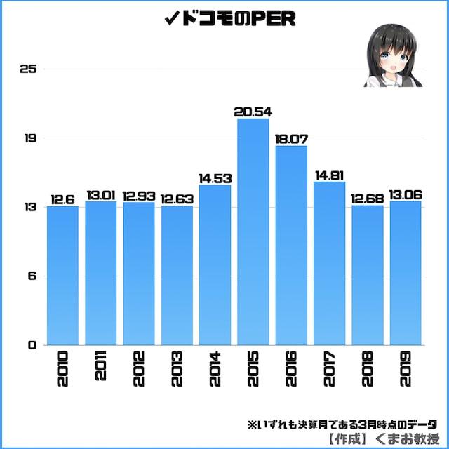 ドコモ株のPER