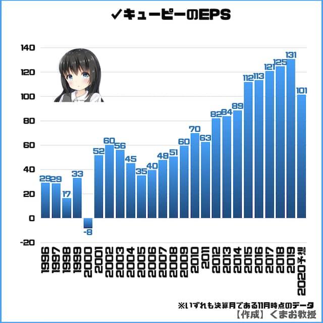キューピー株のEPS