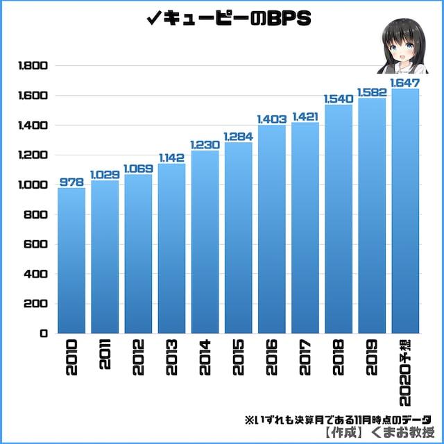 キューピー株のBPS