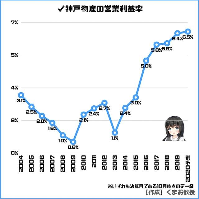 神戸物産の営業利益率