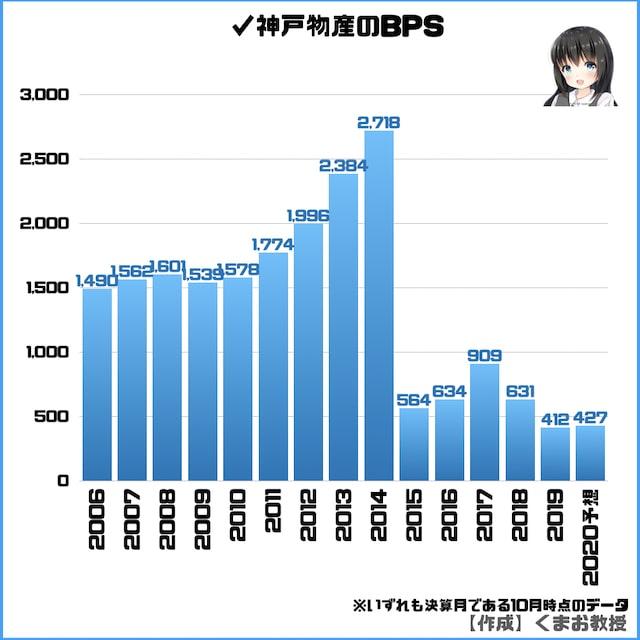 神戸物産のBPS