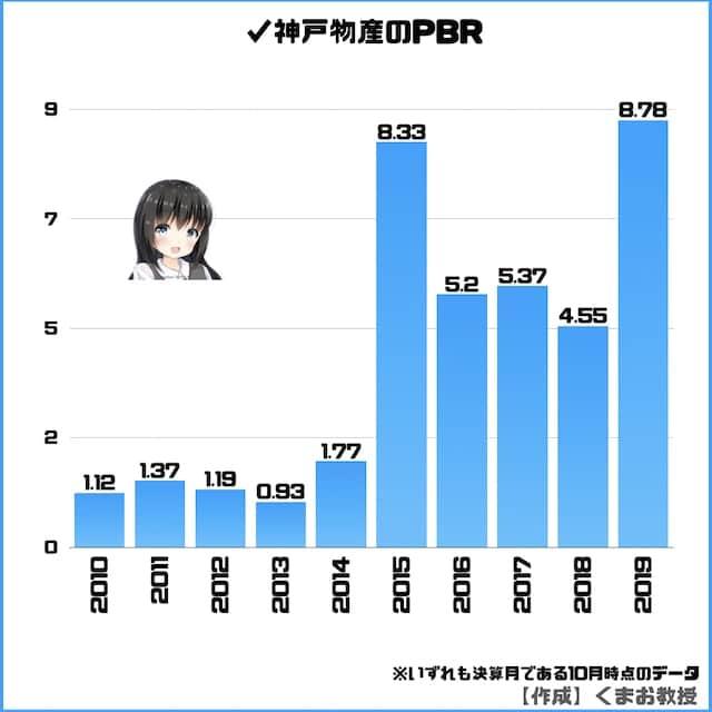 神戸物産のPBR