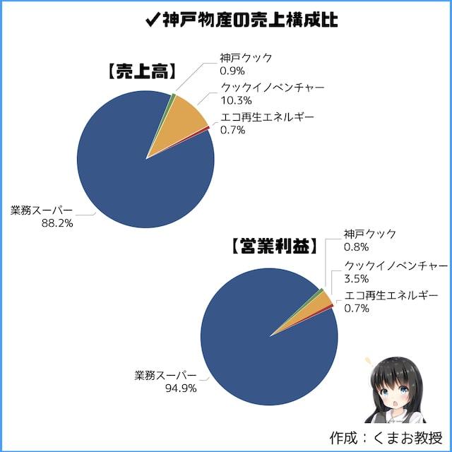神戸物産の売上比率
