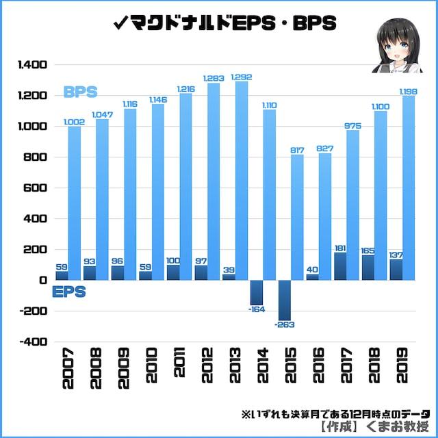 日本マクドナルドのEPS・BPS