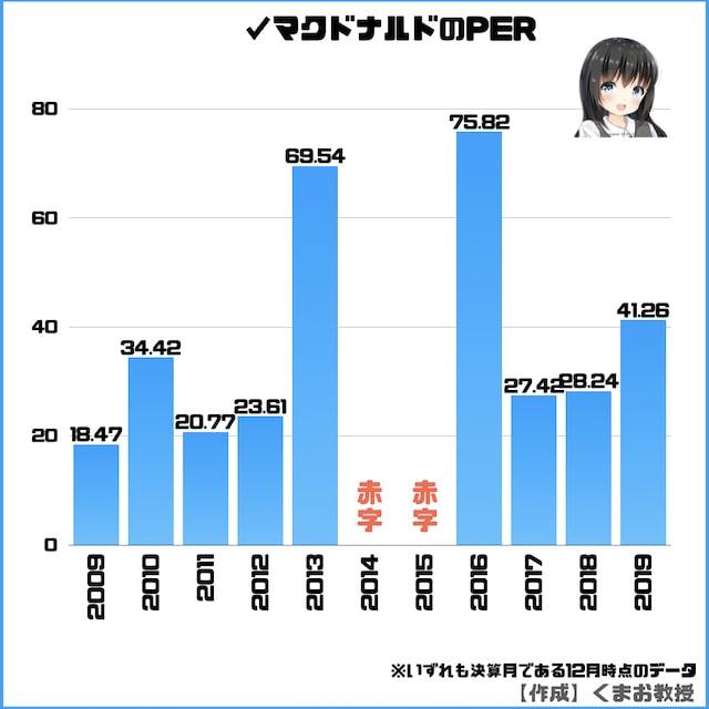日本マクドナルド株のPER