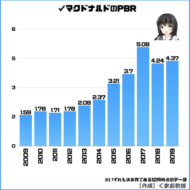 日本マクドナルド株のPBR