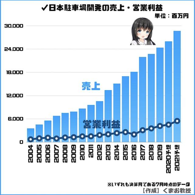日本駐車場開発の売上・営業利益