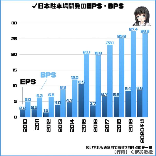 日本駐車場開発のEPS・BSPのグラフ