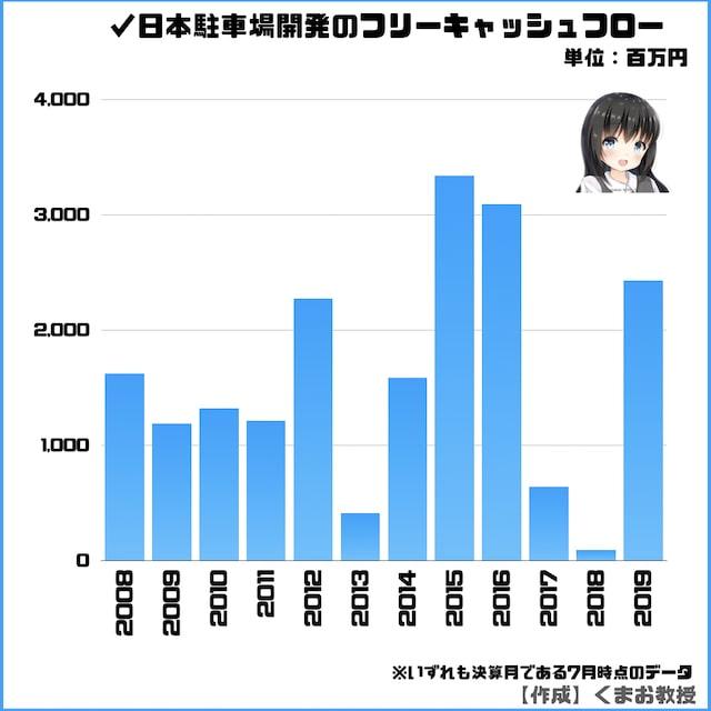 日本駐車場開発のフリーキャッシュフローのグラフ