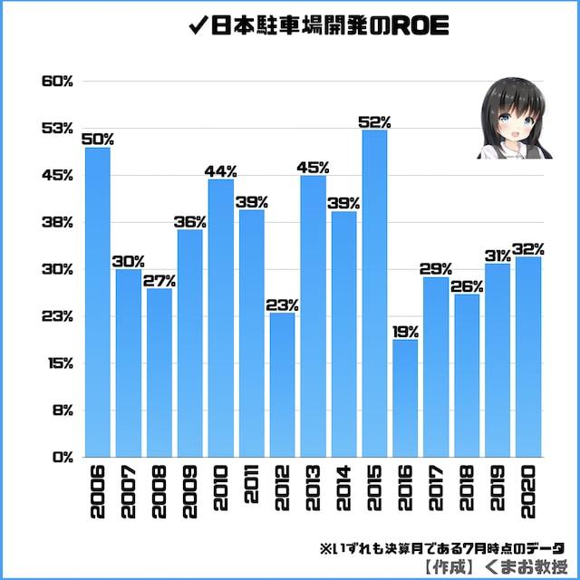 日本駐車場開発のROEのグラフ
