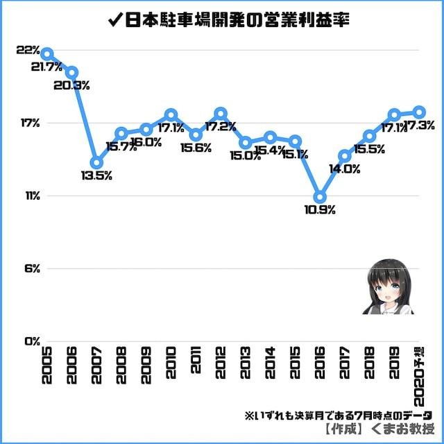 日本駐車場開発の営業利益率