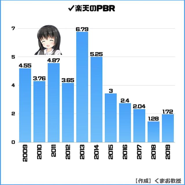 楽天株のPBR