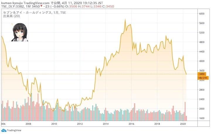 セブン&アイの長期10年株価チャート