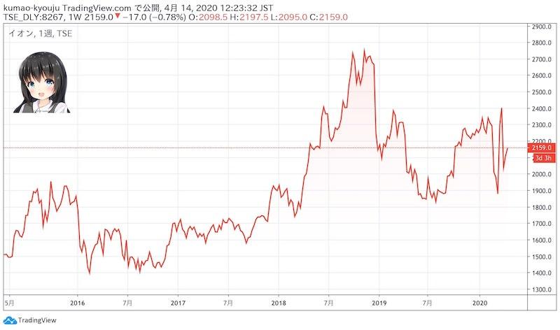 イオンの株価チャート(週足)