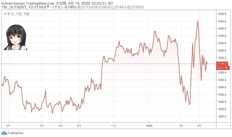 イオンの株価チャート(日足)