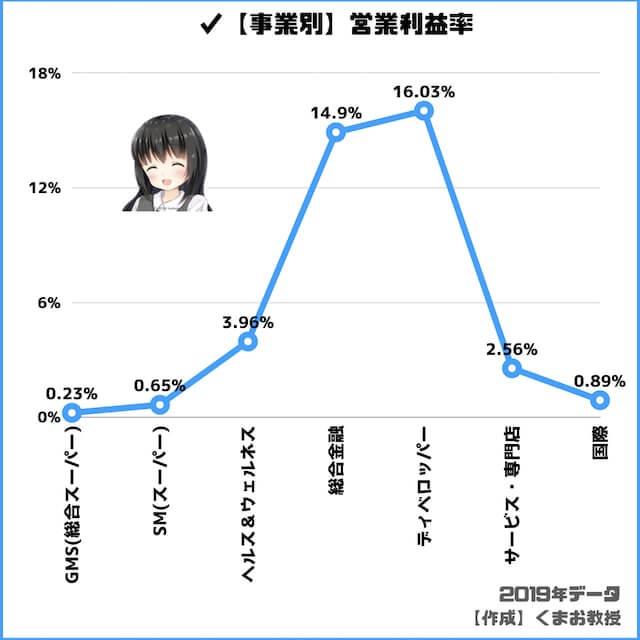 イオンの事業別営業利益率