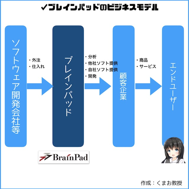 ブレインパッドのビジネスモデル