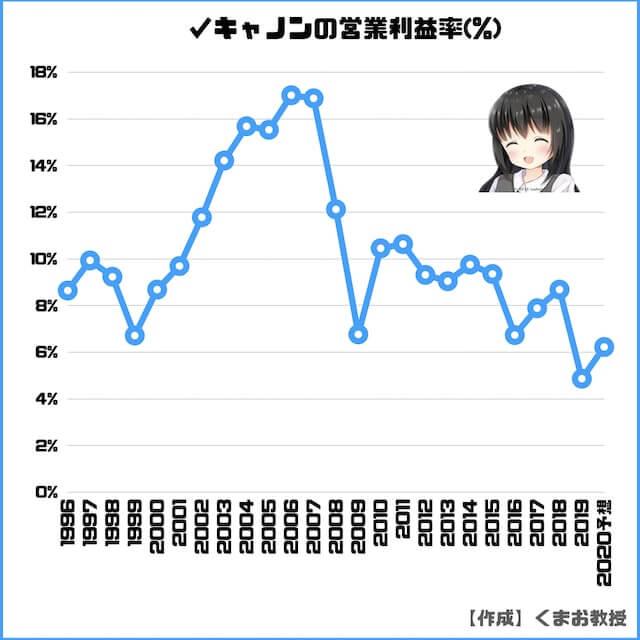 キャノンの営業利益率