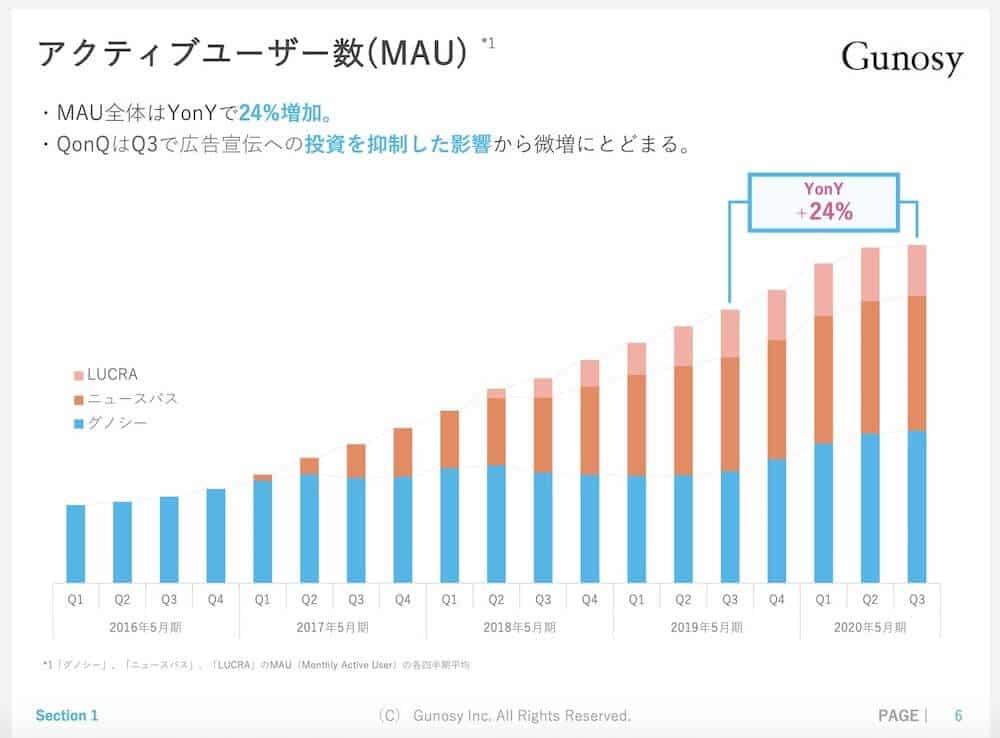 グノシー 株価