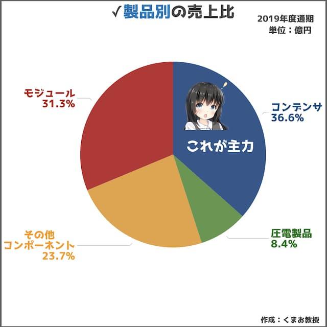 推移 村田製作所 株価